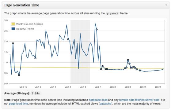 theme-page-generation-time-graph